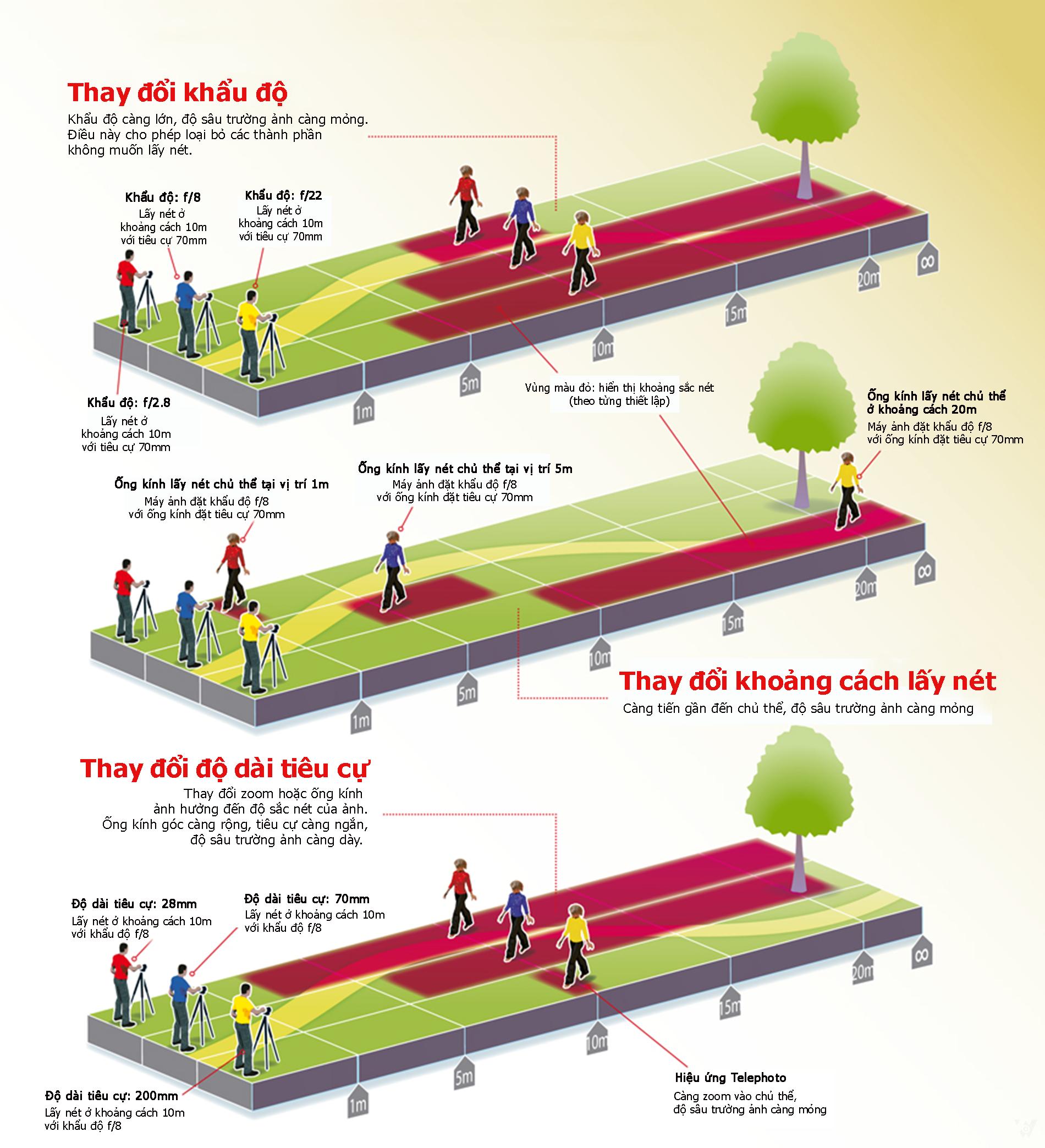 [Infographic] 3 yếu tố tác động mạnh đến độ sâu trường của hình ảnh