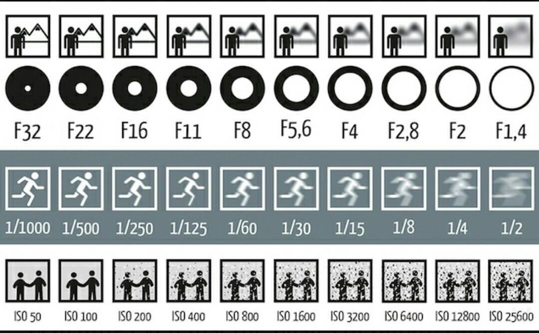 Tìm hiểu về tốc độ màn trập trong nhiếp ảnh